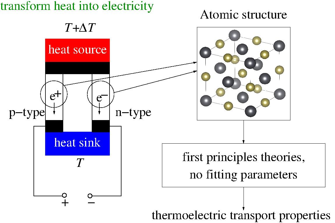 Thermoelectric Materials Modelling