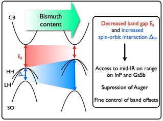 Schematic illustration of the impact of bismuth on the band structure of InGaAsBi alloys