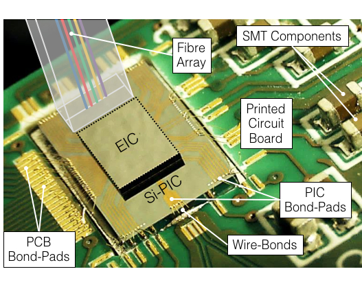 Photograph of a CMOS RF-driver driver flip-chip integrated on top of a Si-PIC, and wire-bonded to a PCB with SMT front-end electronics.