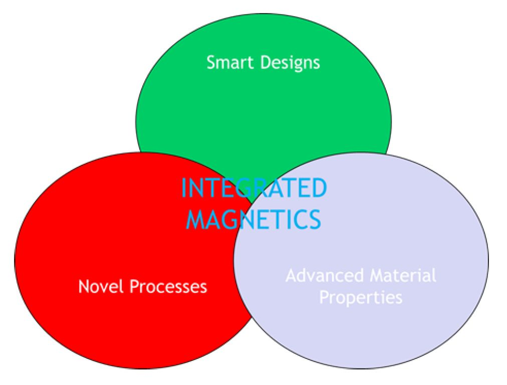 Integrated Magnetics Venn Diagram