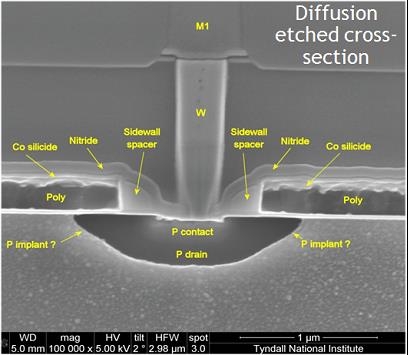 Example of a targeted technology analysis of a 0.35µm analogue process