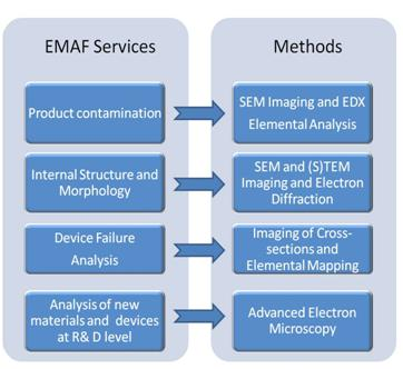 EMAF Services and Methods